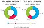Петербург на 20% обгоняет Ленобласть по объему продаж квартир с отделкой