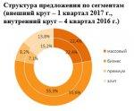«Метриум Групп»: Итоги 1 квартала на рынке апартаментов