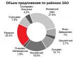 Средняя цена в ЗАО снизилась до 250 тыс. рублей за кв. м