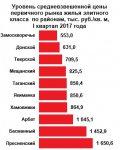 Цены на столичную элитку снизились за год на 18 % до 854,2 тыс. рублей за кв. м