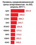 Цены на апартаменты за месяц снизились до 367,5 тыс. рублей за кв. м
